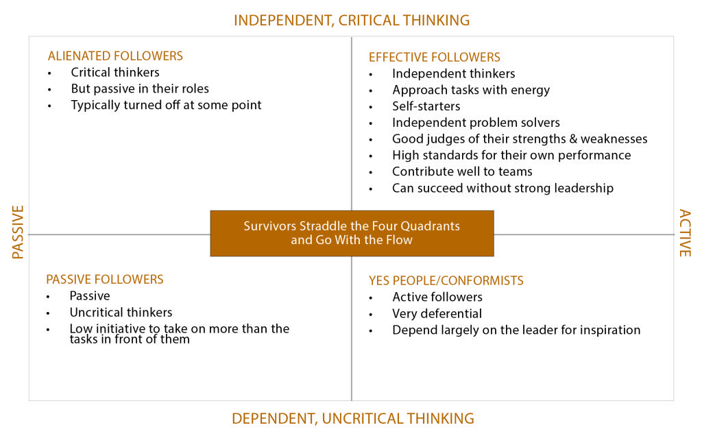 "importance of critical thinking in leadership Four specific skills are most important for preparing students to succeed in teacher leadership they became known as the ""four cs"": critical thinking,."